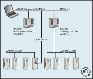 ABB Drives and Motors - BACnet router connects standard HVAC drives
