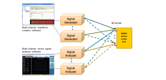 Figure 2 - MIMO testing setup diagram
