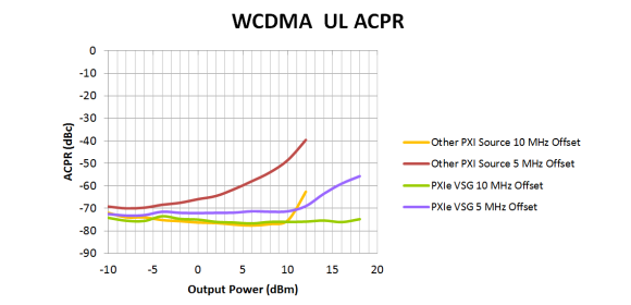 Figure 3 - ACPR measurement at high power