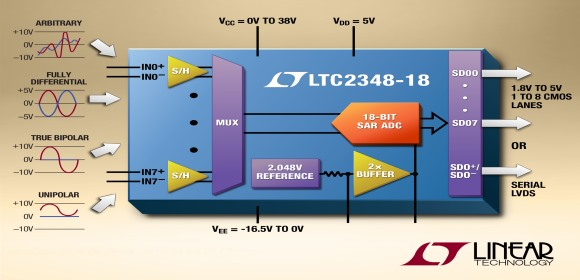Linear Technology UK Limited - True 18-Bit performance ADC with