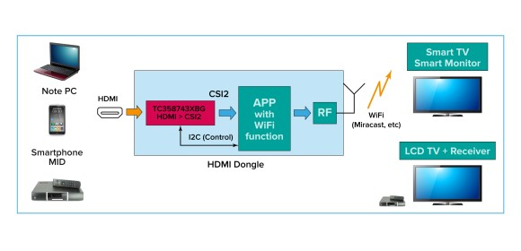 Figure 7 - Wireless option for HDMI to FPTV or monitor.