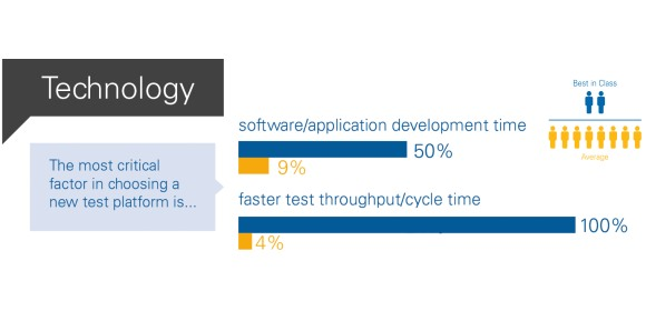 Figure 2 - Best-in-class test organisations believe the two most critical factors in choosing a new test platform are software/application development time and faster test throughput time.