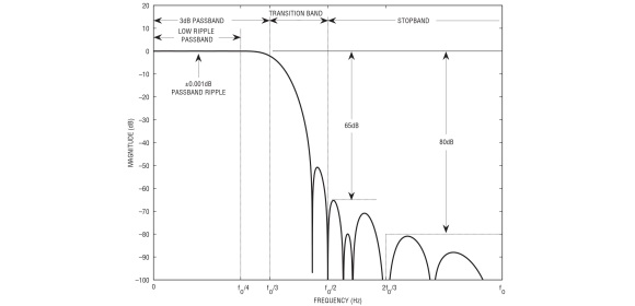 Figure 2: Magnitude of frequency response of the LTC2512-24 digital filter. fO = fSMPL/ DF