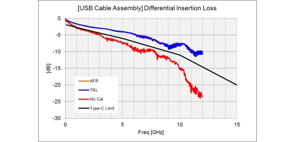 Figure 2 - Differential insertion loss measurement example of a prototype USB 3.1 Cable Assembly.