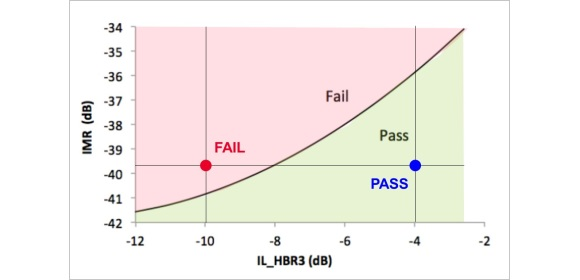 Figure 3 - Pass/fail examples for IMR as a function of ILfitatNq.
