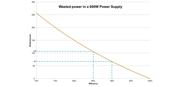 Figure 2: Power supply efficiency versus wasted power