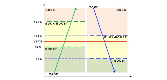 Figure 3: the ISL9238 is able to transition between buck, boost and buck-boost mode seamlessly, based on the input voltage