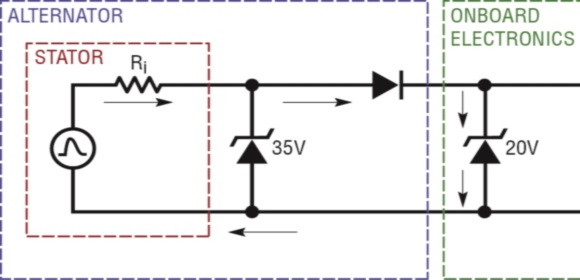 Figure 6. If the onboard electronics are protected by TVS diodes that break down at a lower voltage than the alternator's clamped voltage, the TVS diodes will be forced to absorb all of the alternator's energy.