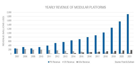 Figure 3: Industry analysts predict PXI will continue to be the leading modular platform
