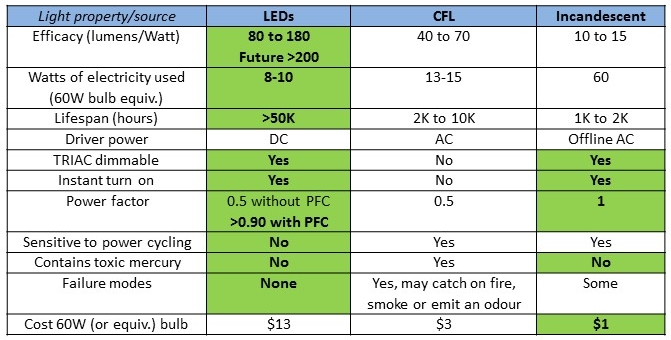 Table 1. Comparison of LEDs, CFL and incandescent light sources