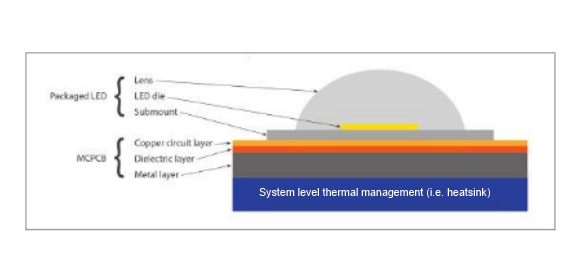 System level thermal management (i.e. heatsink) diagram