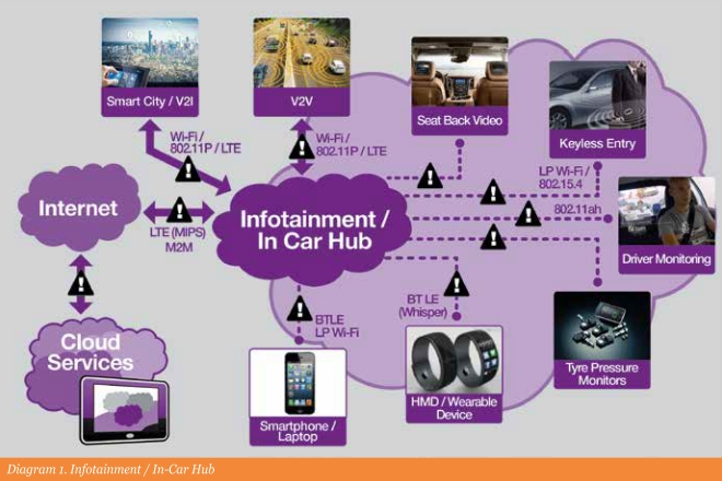 Diagram 1. Infotainment / In-Car Hub