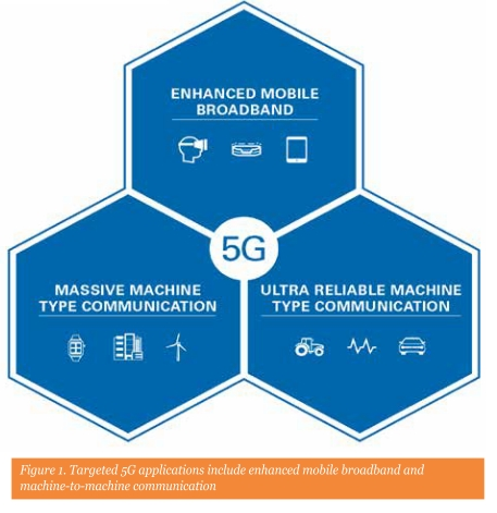 Figure 1. Targeted 5G applications include enhanced mobile broadband and machine-to-machine communication
