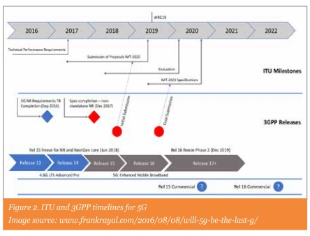Figure 2. ITU and 3GPP timelines for 5G | Image source: www.frankrayal.com/2016/08/08/will-5g-be-the-last-g