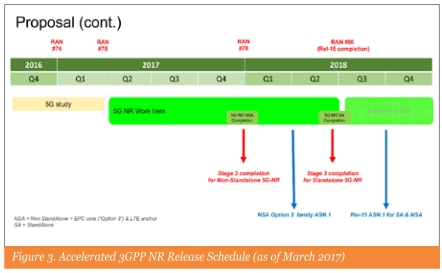 Figure 3. Accelerated 3GPP NR Release Schedule (as of March 2017)
