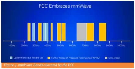 Figure 4. mmWave Bands allocated by the FCC