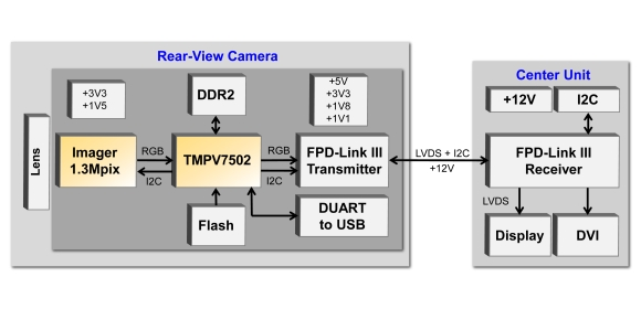 Figure 1. Block diagram of the smart rear-view camera reference design