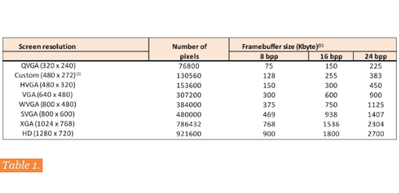 Table 1. Frame buffer sizes for TFT displays