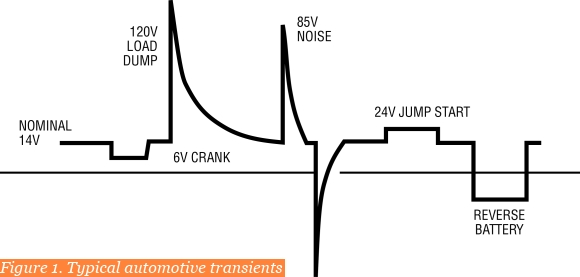 Figure 1. Typical automotive transients