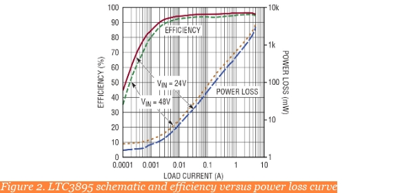 Figure 2. LTC3895 schematic and efficiency versus power loss curve