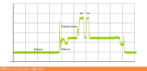 Oscilloscopes display the power profile of the application, but relating   the various peaks to precise code execution points is challenging