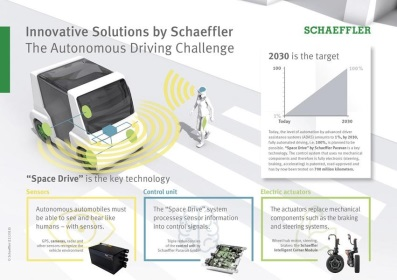 By 2030, autonomous driving is supposed to be possible. 'Space Drive' from Schaeffler is a key technology for it (infographic).