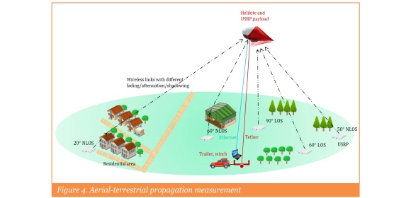 Figure 4. Aerial-terrestrial propagation measurement