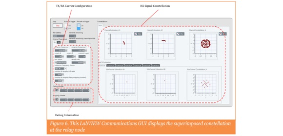 Figure 6. This LabVIEW Communications GUI displays the superimposed constellation at the relay node