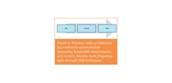 Figure 2. Wireless radio architecture has evolved to accommodate increasing bandwidth requirements, and, in turn, become more frequency-agile through SDR techniques