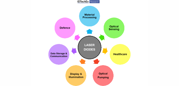 The addressable market for laser diodes. Laser diodes are integrated into direct diode lasers for material processing applications and also used in academia for advanced scientific applications. Source IDTechEx