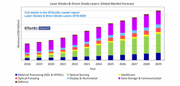 Preview of the global laser diodes and direct diode lasers market forecast. Source_IDTechEx