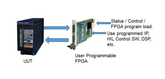 Figure 2. HIL applications employing FPGA module