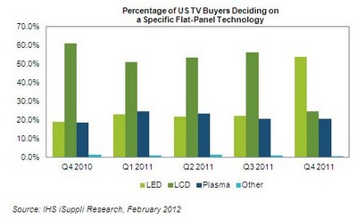 US TV buyers prefer LED-backlit TVs