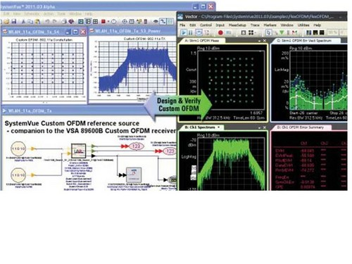 Agilent's SystemVue creates a custom OFDM waveform that can interface with test equipment