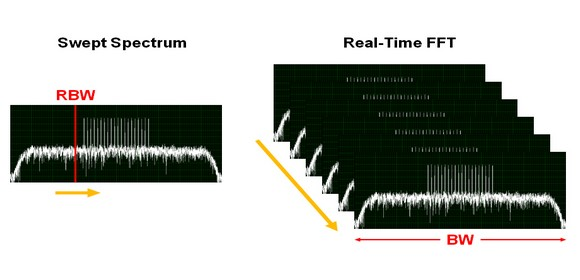 It is possible to analyse an entire band of interest at all times by performing continuous, repeated and overlapped FFTs