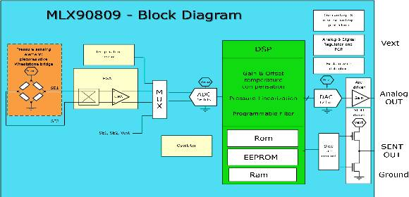 MLX90809 functional block diagram
