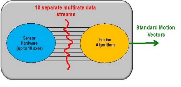 2 Fusion intelligence takes individual data streams provided by the 2, 3 or 4 types of motion sensors, and processes them into simple, standard motion vectors