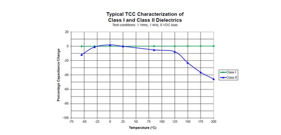 Figure 2: Typical TCC Characterisation of Class I and Class II Dielectrics  (1VRms, 1 kHz, 0 VDC bias)