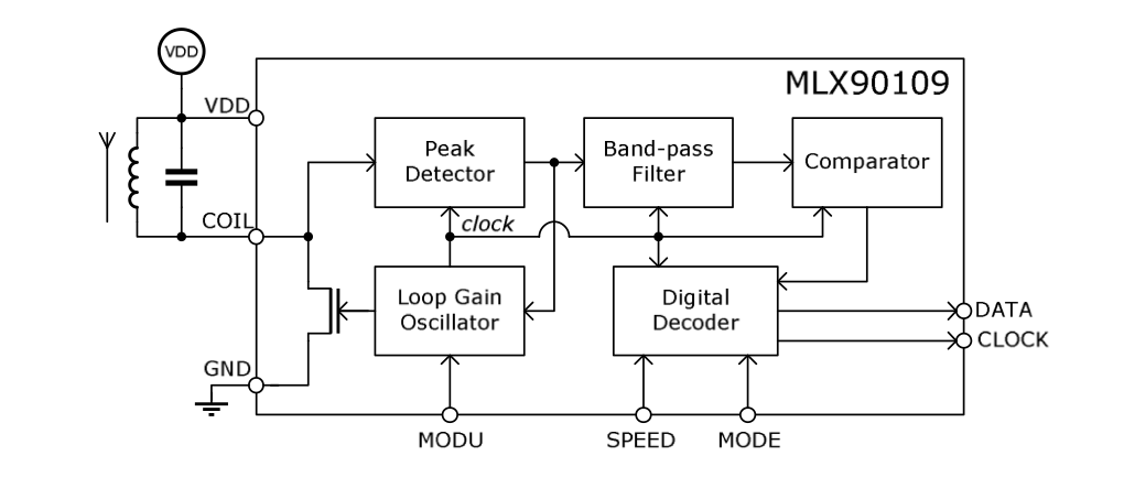 The Melexis MLX90109EDC RFID transceiver uses an external coil inductor and capacitor to set both its carrier frequency and oscillator frequency