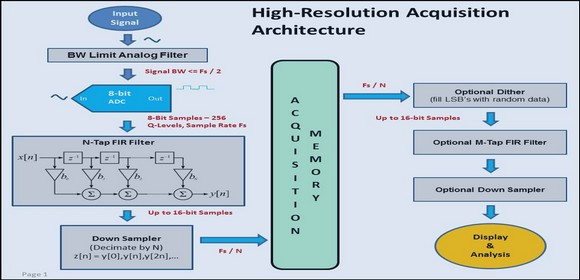 High-Resolution Acquisition Architecture