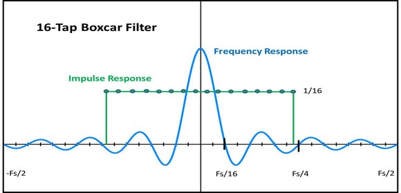 Impulse and Frequency Response for a 16-Tap Boxcar-Averaging Filter
