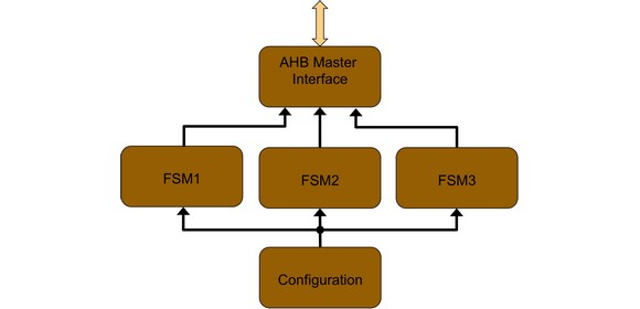 Block diagram of AHB master interface
