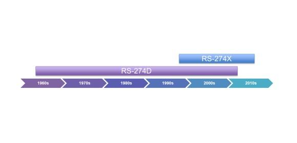 Altium Limited - Alternatives to Gerber RS-274-X