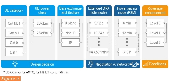 Rohde & Schwarz - Making 4G networks IoT and M2M-ready