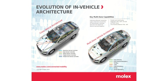 Molex evolution of in-vehicle architecture