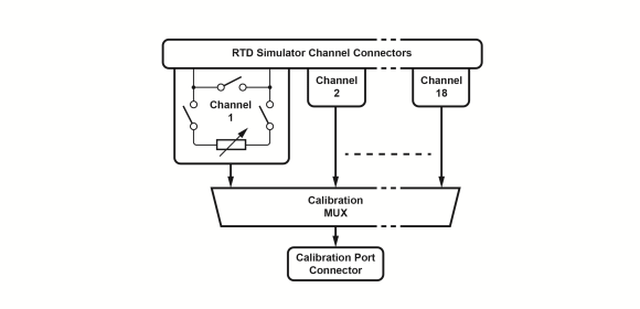 Figure 6. RTD simulator with MUX and calibration port diagram