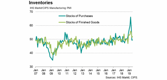 UK manufacturing inventories_purchases vs finished goods June 2019 [Sources - IHS Markit, CIPS]