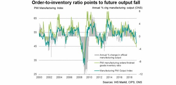 UK manufacturing order-to-inventory ratio vs PMI June 2019 [Sources - IHS Markit, CIPS, ONS]