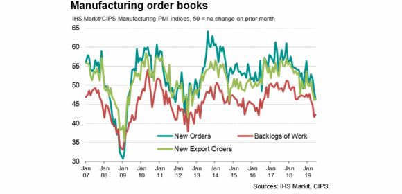 UK manufacturing order books_new orders vs backlog June 2019 [Sources - IHS Markit, CIPS]