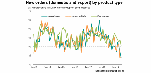 UK manufacturing new orders by product type_investment vs intermediate vs consumer - June 2019 [Sources - IHS Markit, CIPS]